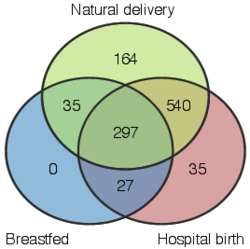 Venn-diagram representation of early-life factors.
